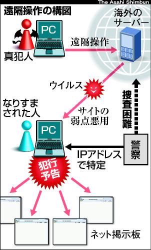 パソコン遠隔操作事件